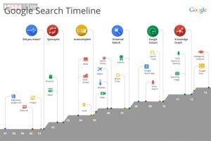 ricerca timeline